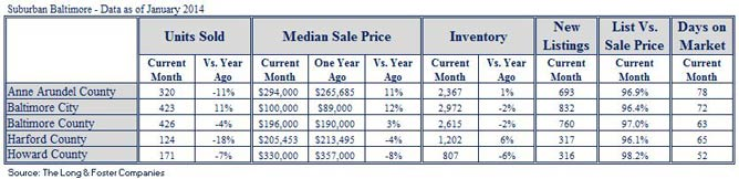 Market Minute Report for Baltimore (January 2014)