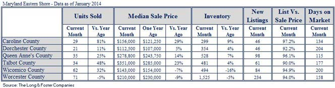 Market Minute Report for Eastern Shore (January 2014)
