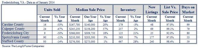 Market Minute Report for Fredericksburg (January 2014)