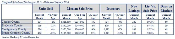 Market Minute Report for Suburban Maryland (January 2014)