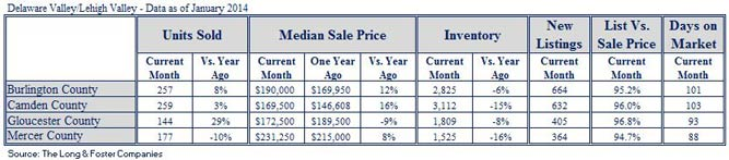 Market Minute Report for Delaware Valley/Lehigh Valley (January 2014)