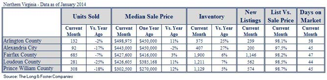 Northern Virginia Market Minute Report for January 2014
