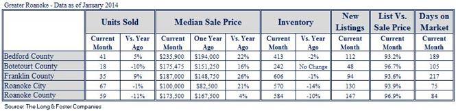 Market Minute Report for Roanoke (January 2014)