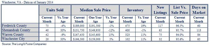 Market Minute Report for Winchester (January 2014)