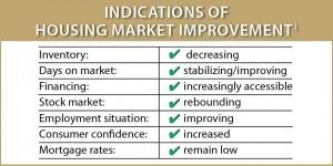 Improvement Indications