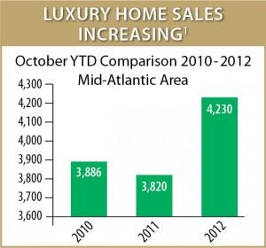 Luxury Sales Up