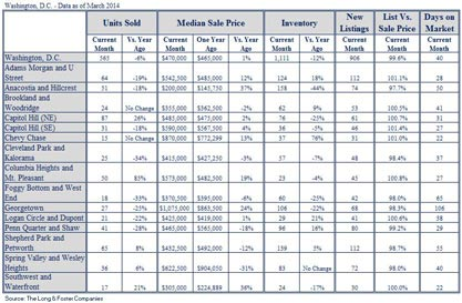 March 2014 Market Minute Chart