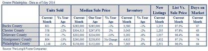 L&F Market Minute Philadelphia May 2014 chart