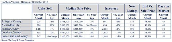 NoVA MM Dec15 chart
