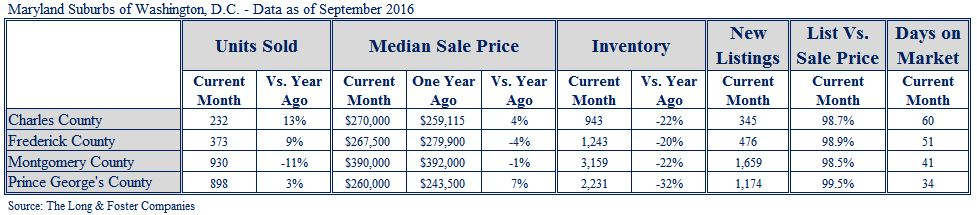 SuburbanMD MarketMinute September 2016