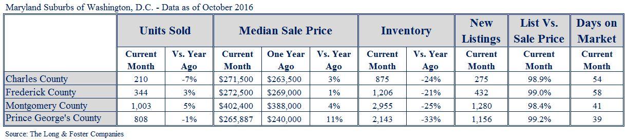 Suburban Maryland Market Minute Chart Oct 2016