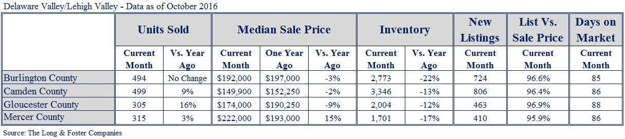 Suburban New Jersey Market Minute Chart Oct 2016