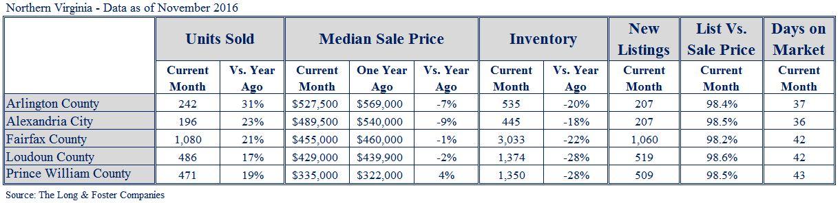NoVa Market Minute Chart Dec16