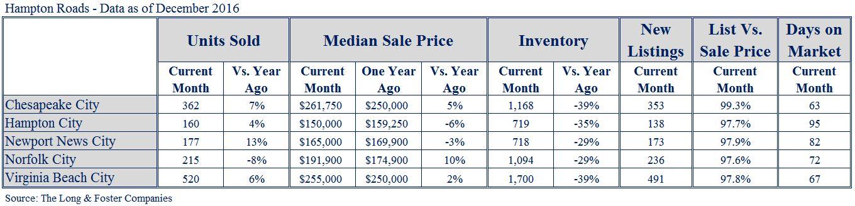 HamptonRoads MarketMinute Chart Dec2016