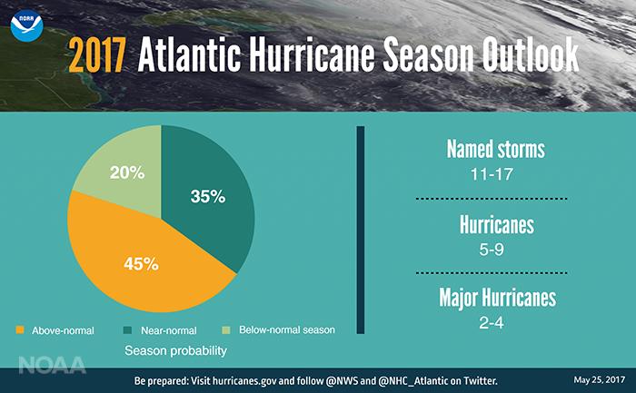2017 Hurricane Season Graphic