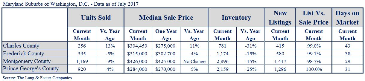 Suburban MD Market Minute Chart July 2017