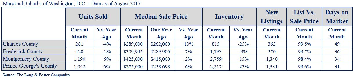 MD Suburbs Market Minute Chart Aug 2017