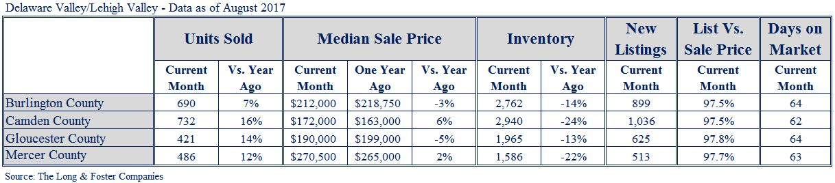 NJ Suburbs Market Minute Chart Aug 2017