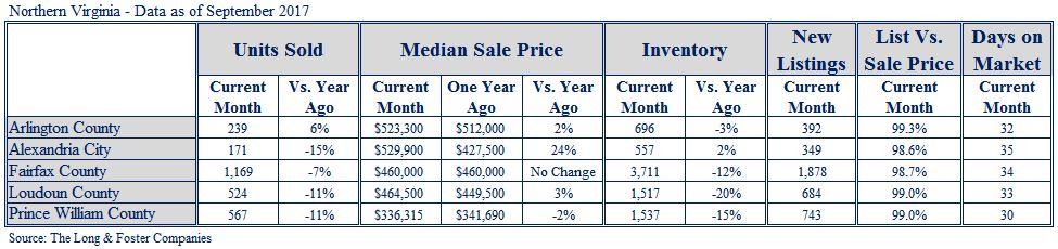 NoVa Market Minute Chart Sept 2017