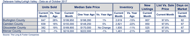 DelVal-Lehigh-Market-Minute-Chart