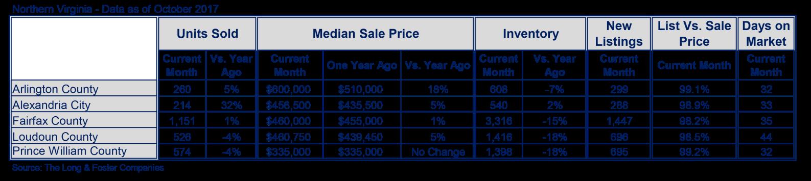 NoVa Market Minute Chart