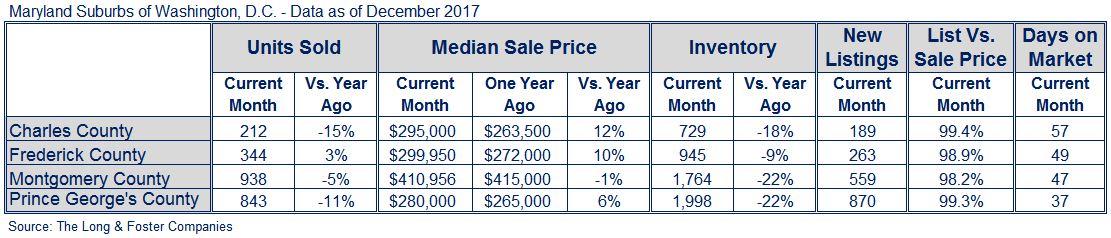 Suburban MD Market Minute Chart Dec 2017
