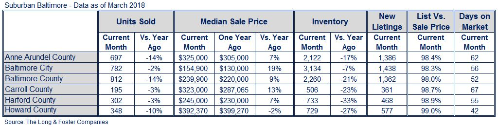 Baltimore Market Minute Chart March 2018
