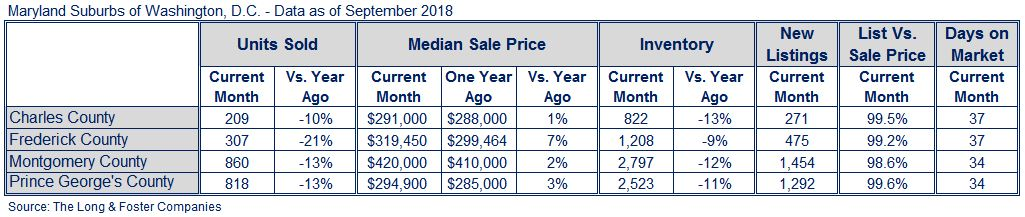 MD Suburbs Market Minute Chart September 2018