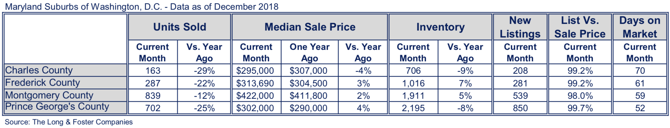 Suburban Maryland & Montgomery County Market Minute December 2018