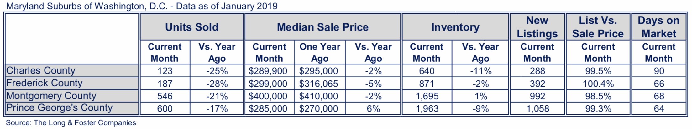 Maryland Suburbs Market Minute Chart Jan 2019