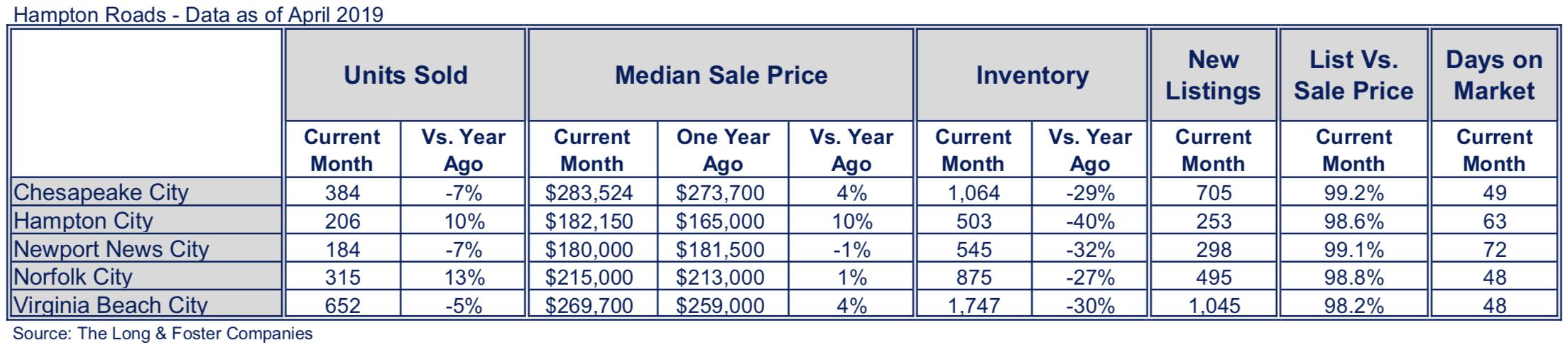 Hampton Roads Market Minute Chart April 2019