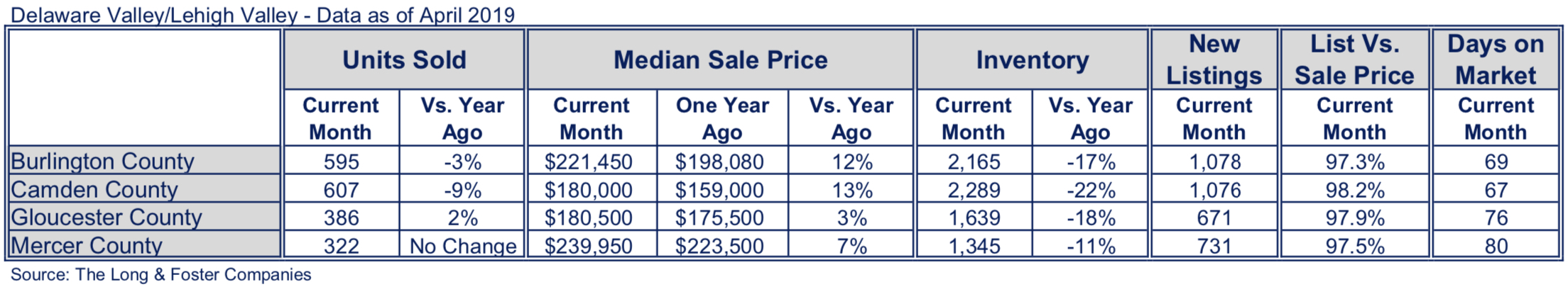 NJ Suburbs Market Minute Chart April 2019