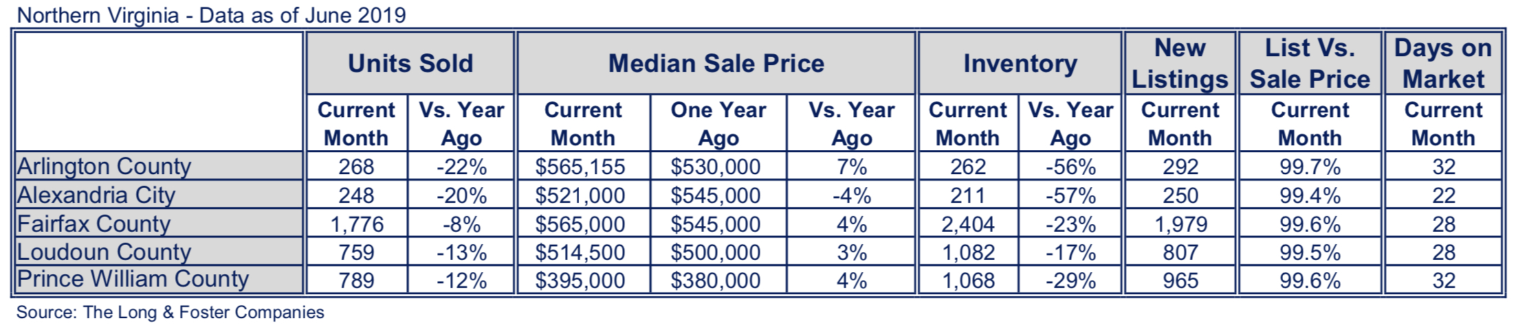 Northern Virginia Market Minute Chart June 2019