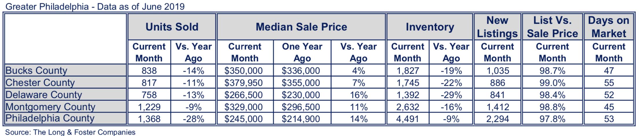 Home Sales Down, Median Sale Prices Up in Philadelphia's Real Estate