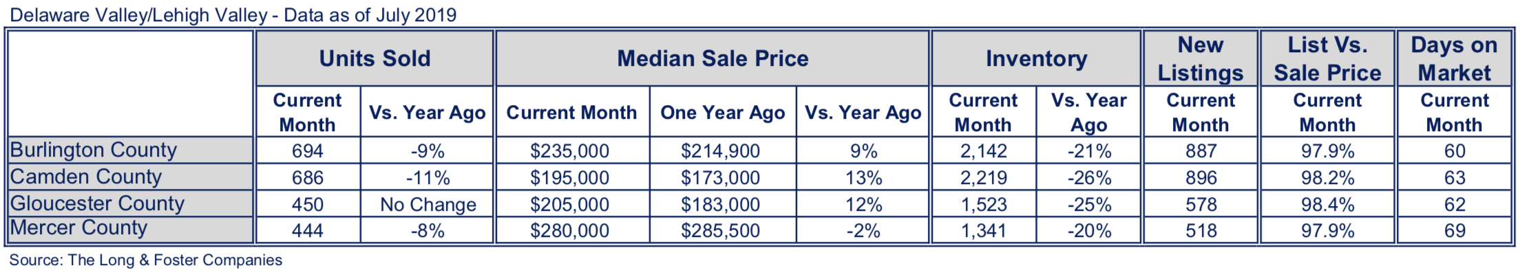 New Jersey Suburbs Market Minute Chart July 2019
