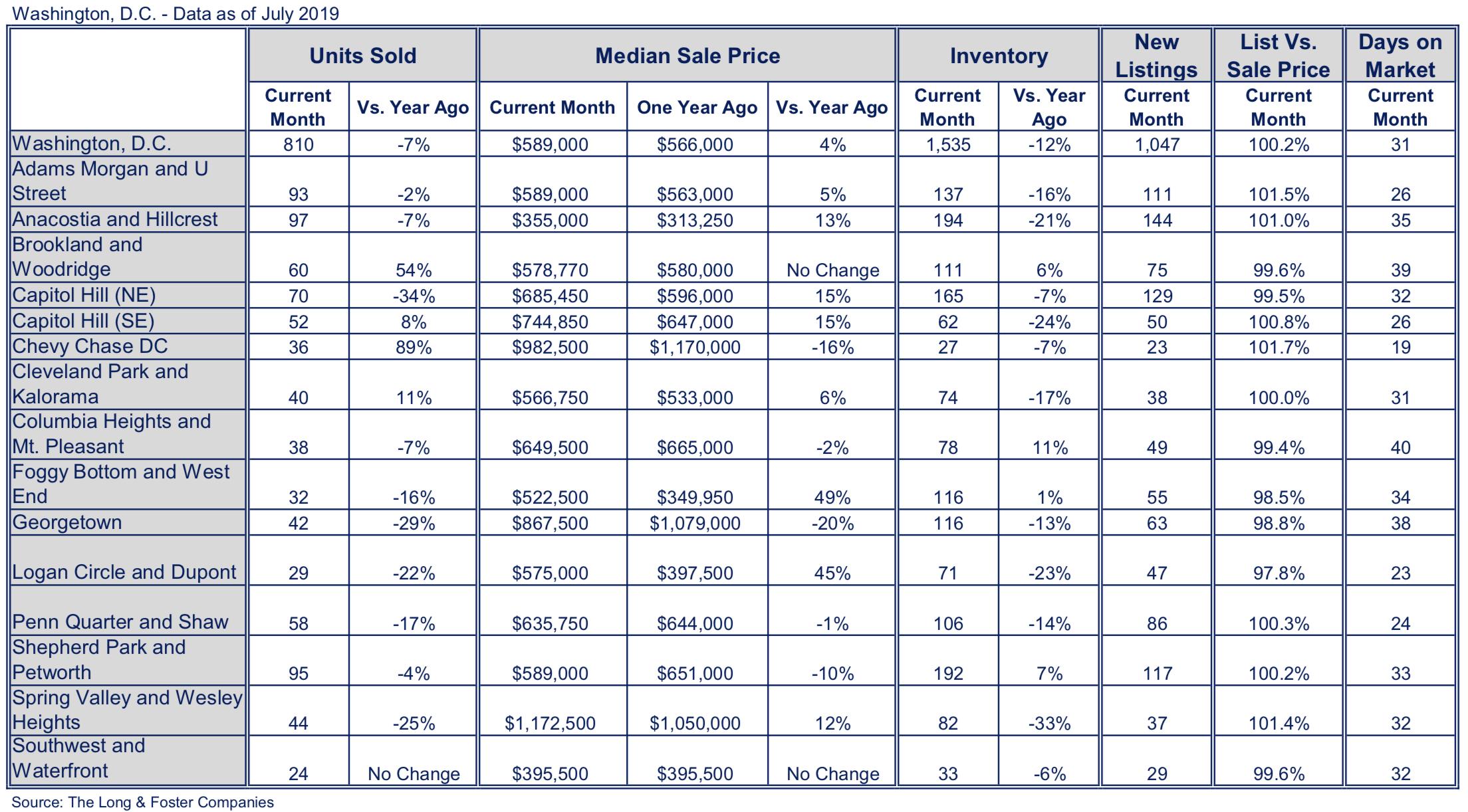 Washington, D.C. Market Minute Chart July 2019
