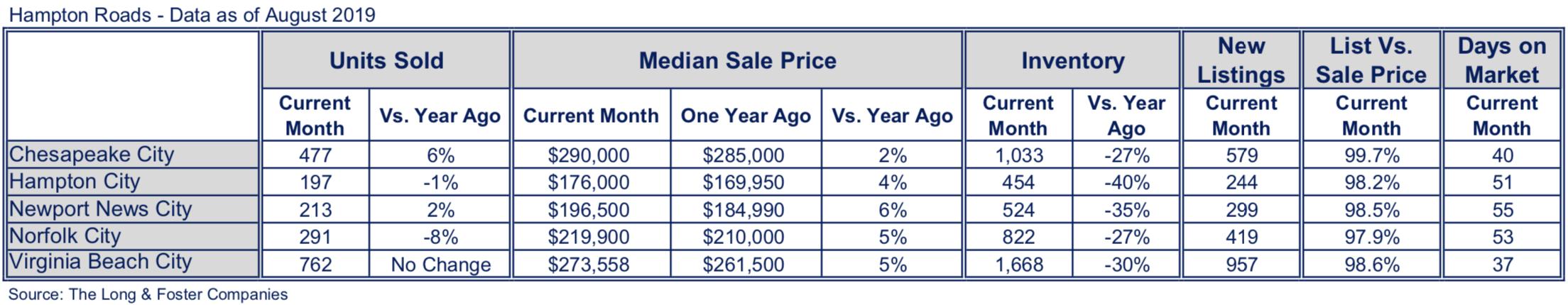 Hampton Roads Market Minute Chart August 2019