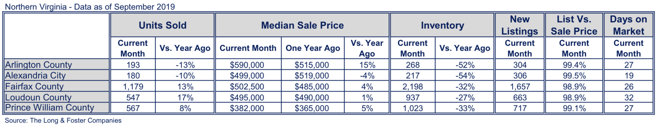 Northern Virginia Market Minute Chart September 2019