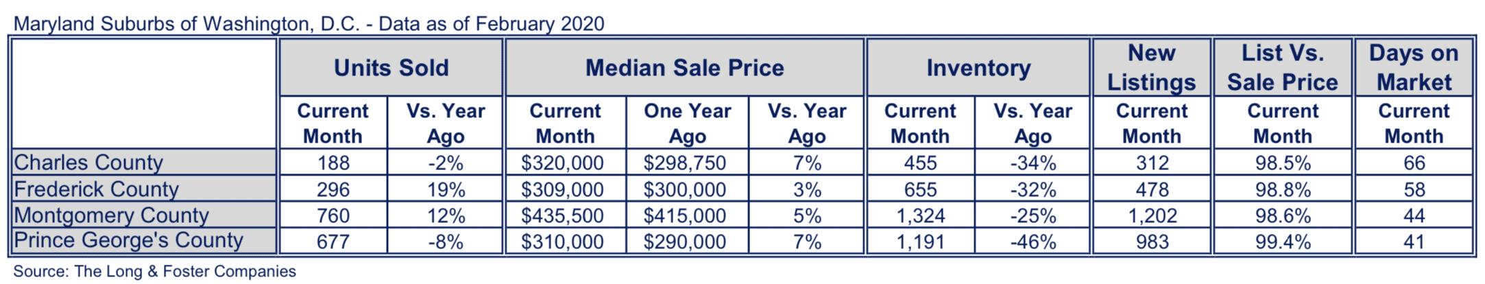 Maryland Suburbs Market Minute Chart February 2020