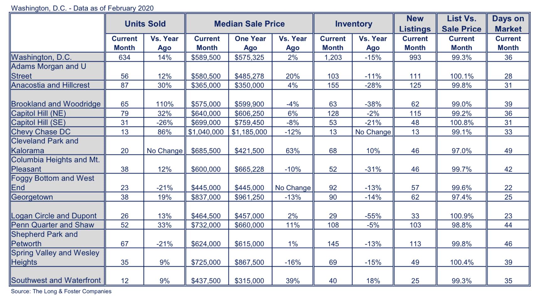 Washington, D.C. Market Minute Chart February 2020
