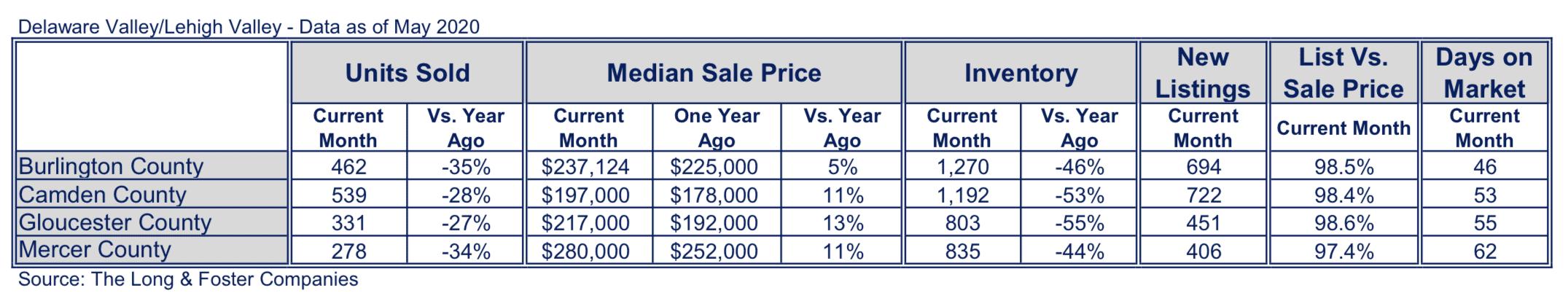 New Jersey Suburbs Market Minute Chart May 2020