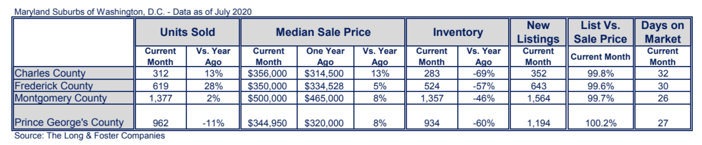 Maryland Suburbs Market Minute Chart July 2020