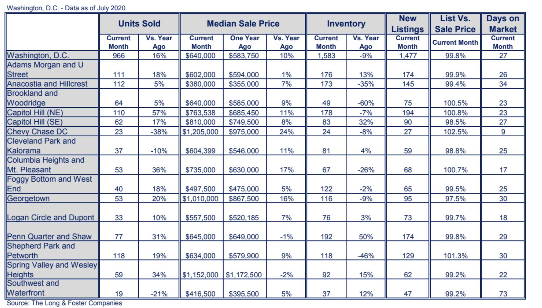 Washington, D.C. Market Minute Chart July 2020