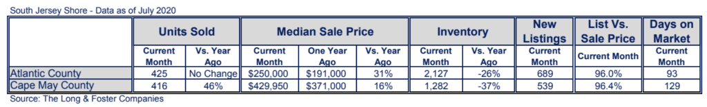 July Sees Rise In Median Home Prices In The Jersey Shore Region