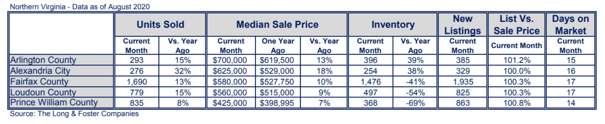 Northern Virginia Market Minute Chart August 2020