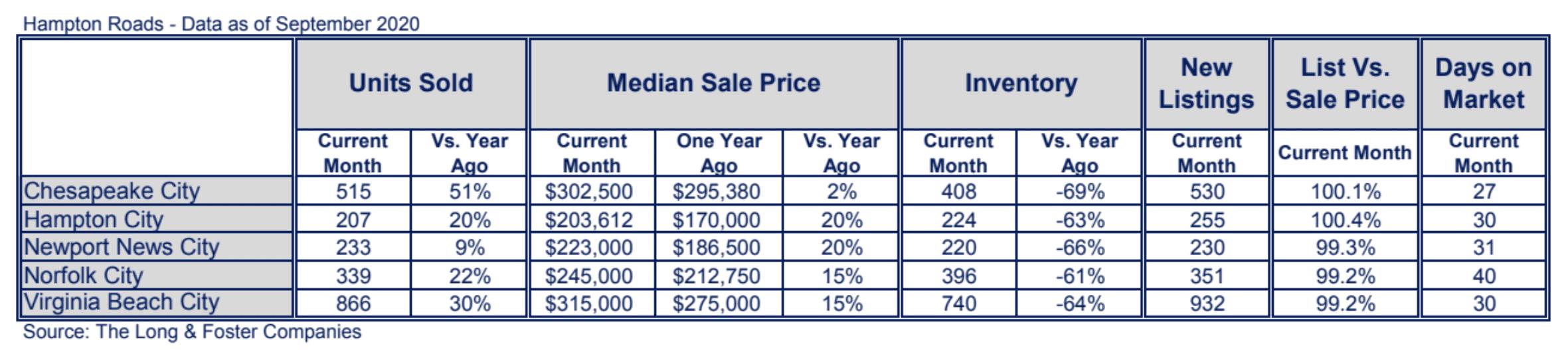 Hampton Roads Market Minute Chart September 2020