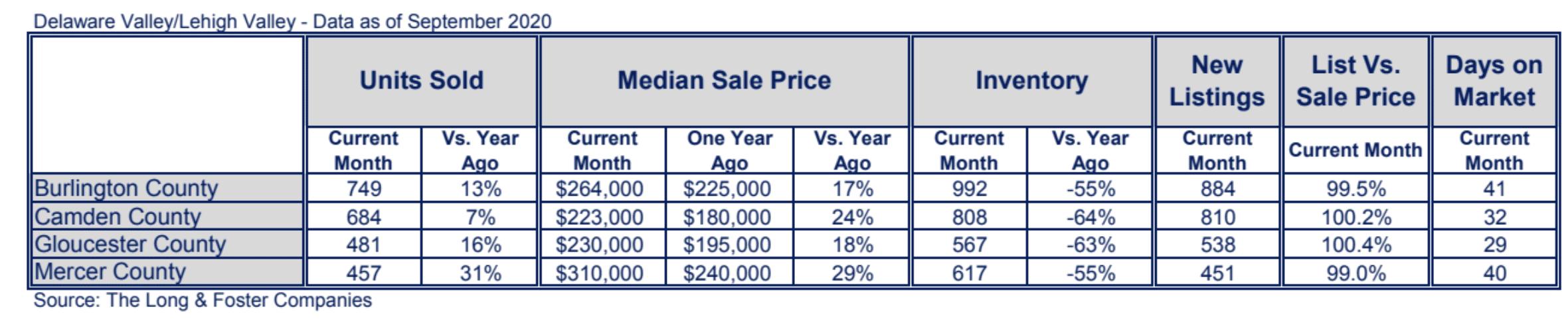 New Jersey Suburbs Market Minute Chart September 2020