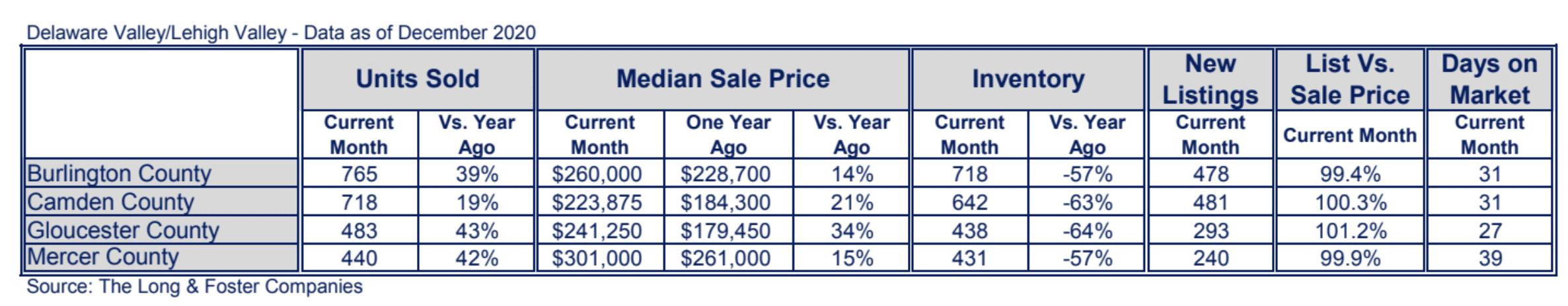 New Jersey Suburbs Market Minute Chart December 2020