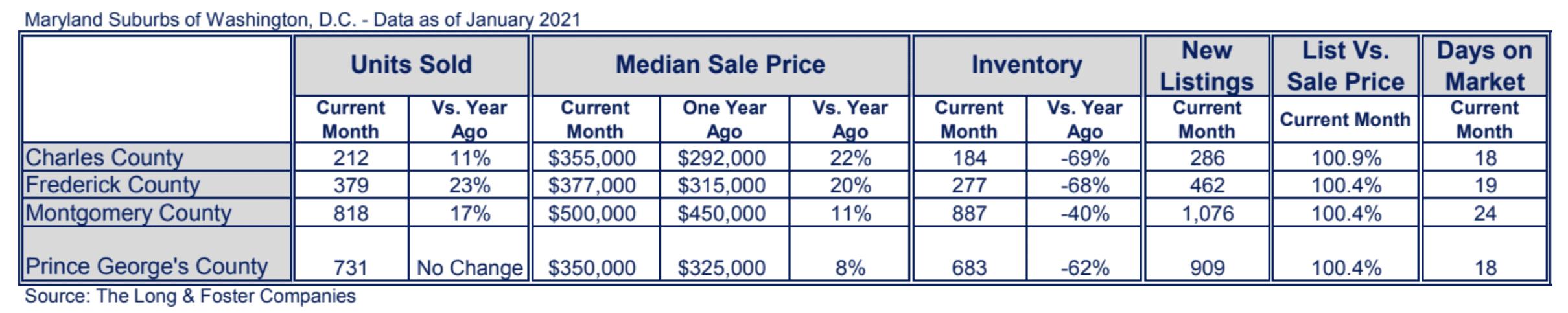 Maryland Suburbs Market Minute Chart January 2021