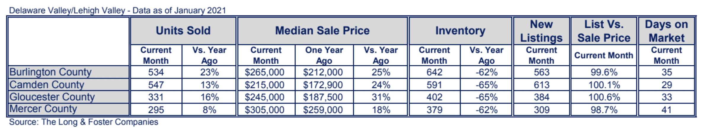 New Jersey Suburbs Market Minute Chart January 2021